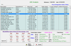 Pharmaceutical Distributor - ABC Analysis